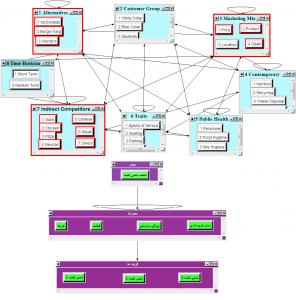پرسشنامه مقایسه زوجی فرآیند تحلیل شبکه ای (پرسشنامه ANP)