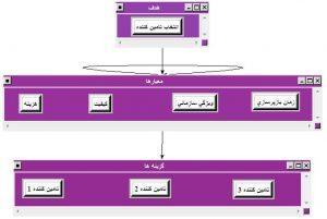 حل یک مثال با روش فرآیند تحلیل شبکه ای (ANP)